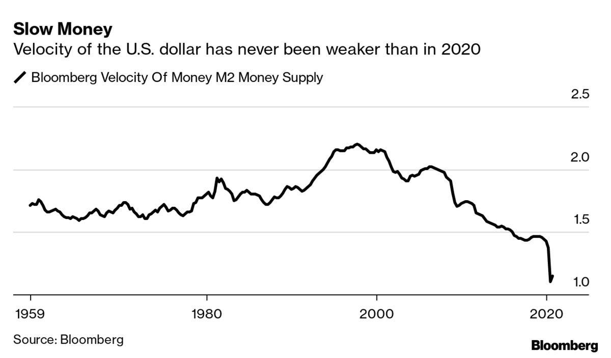 Dollar velocity, October 2020