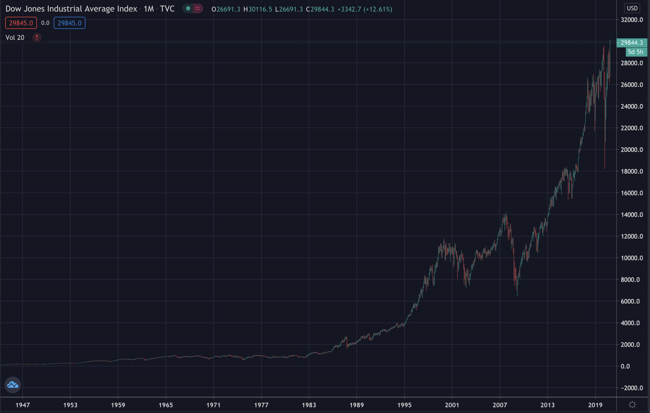 Dow Jones bull run continues, Nov 2020