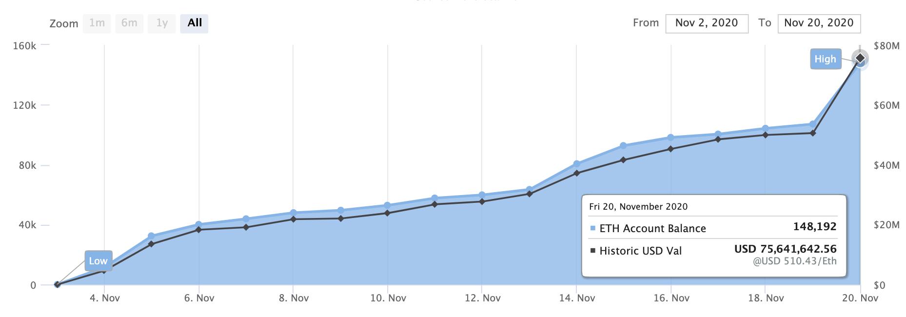 Ethereum 2.0 accumulated deposits as of Nov 20 2020