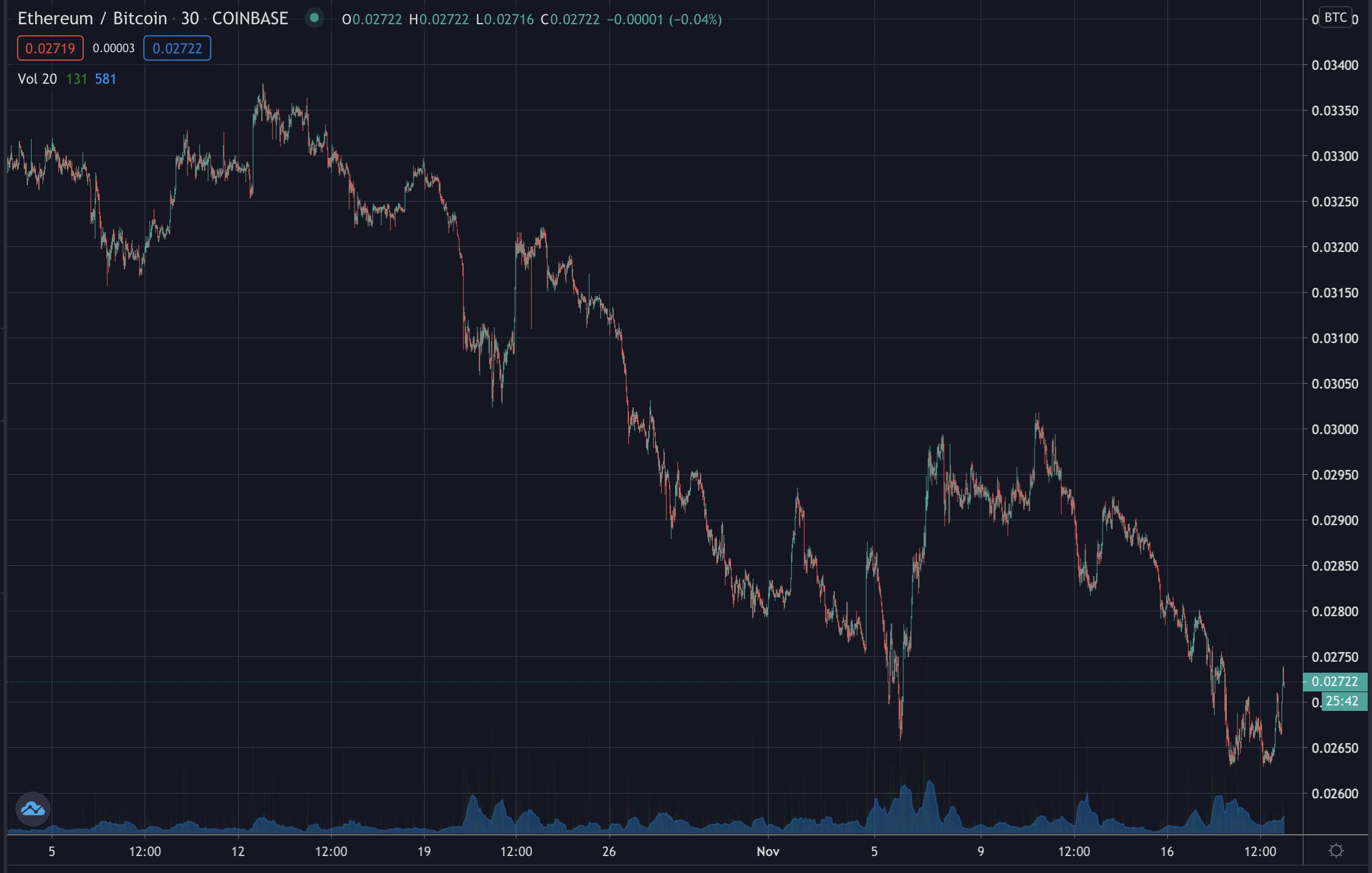 ETH/BTC Ratio, Nov 2020