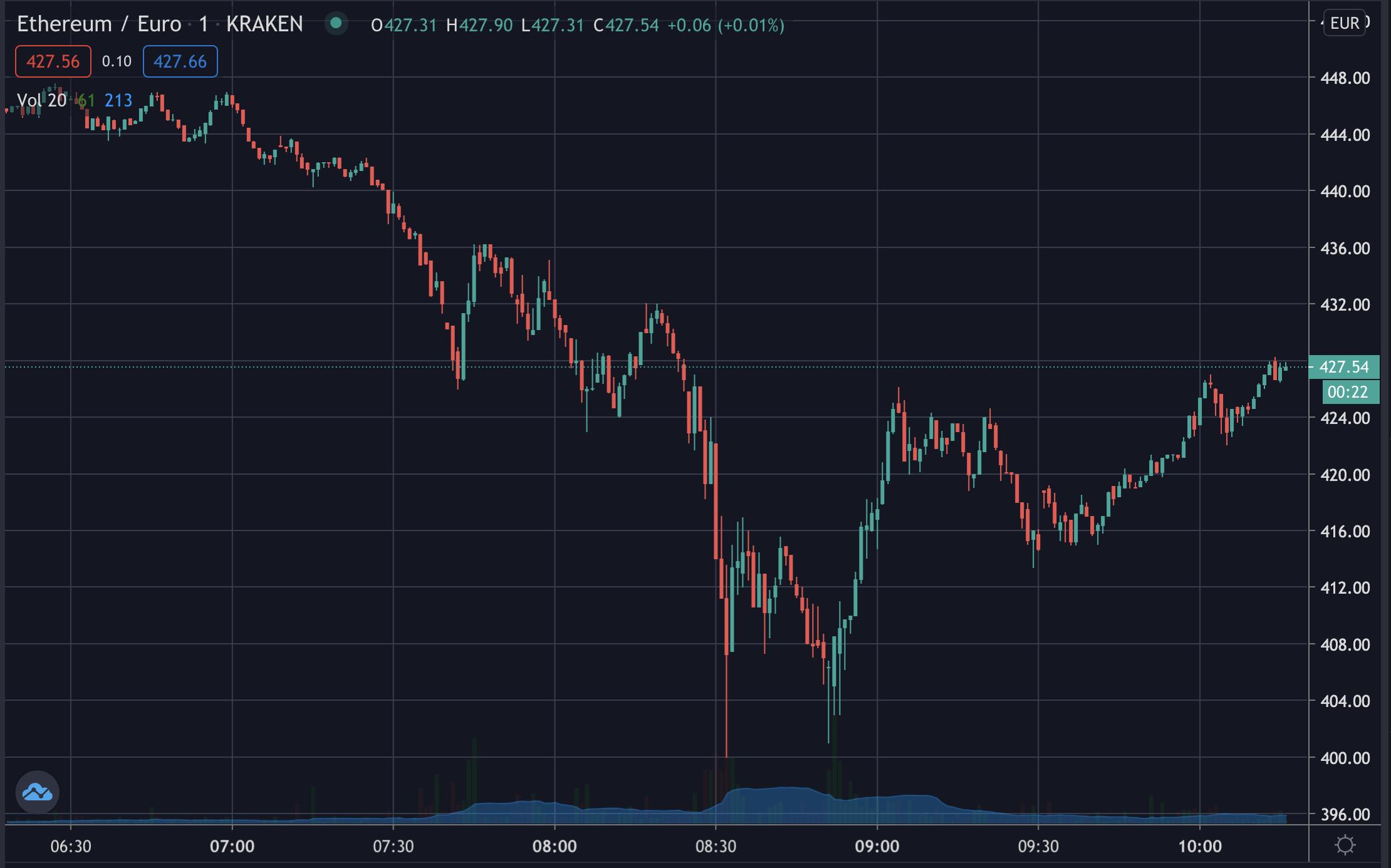 ETH/EUR on Kraken, Nov 2020