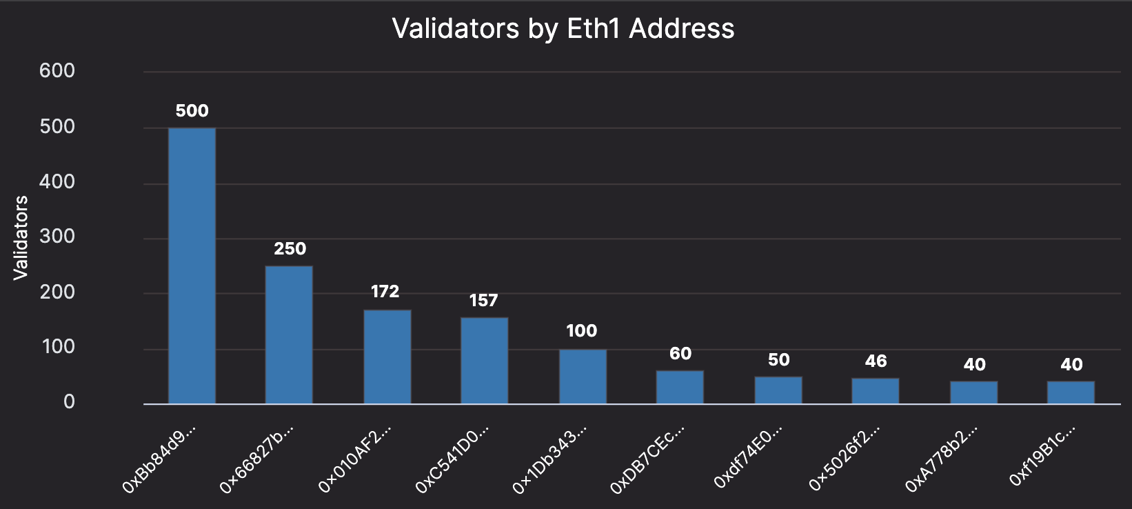 Ethereum 2.0 validators, Nov 2020
