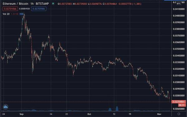 Ethereum bitcoin price, Nov 2020