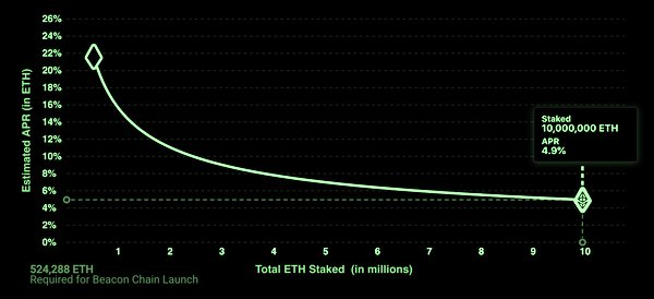 Ethereum staking rewards, Nov 2020