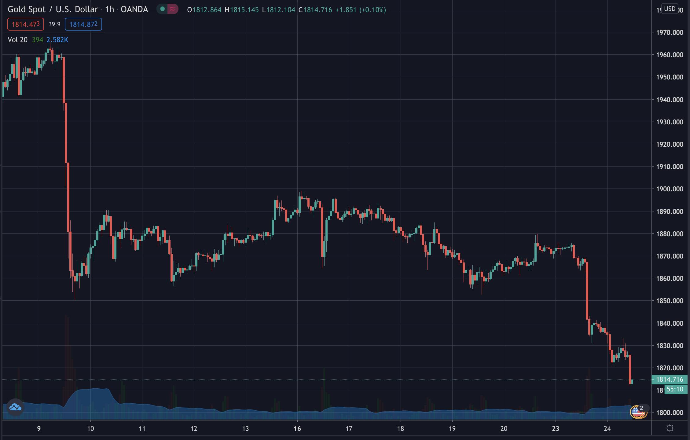 Gold's price, November 2020