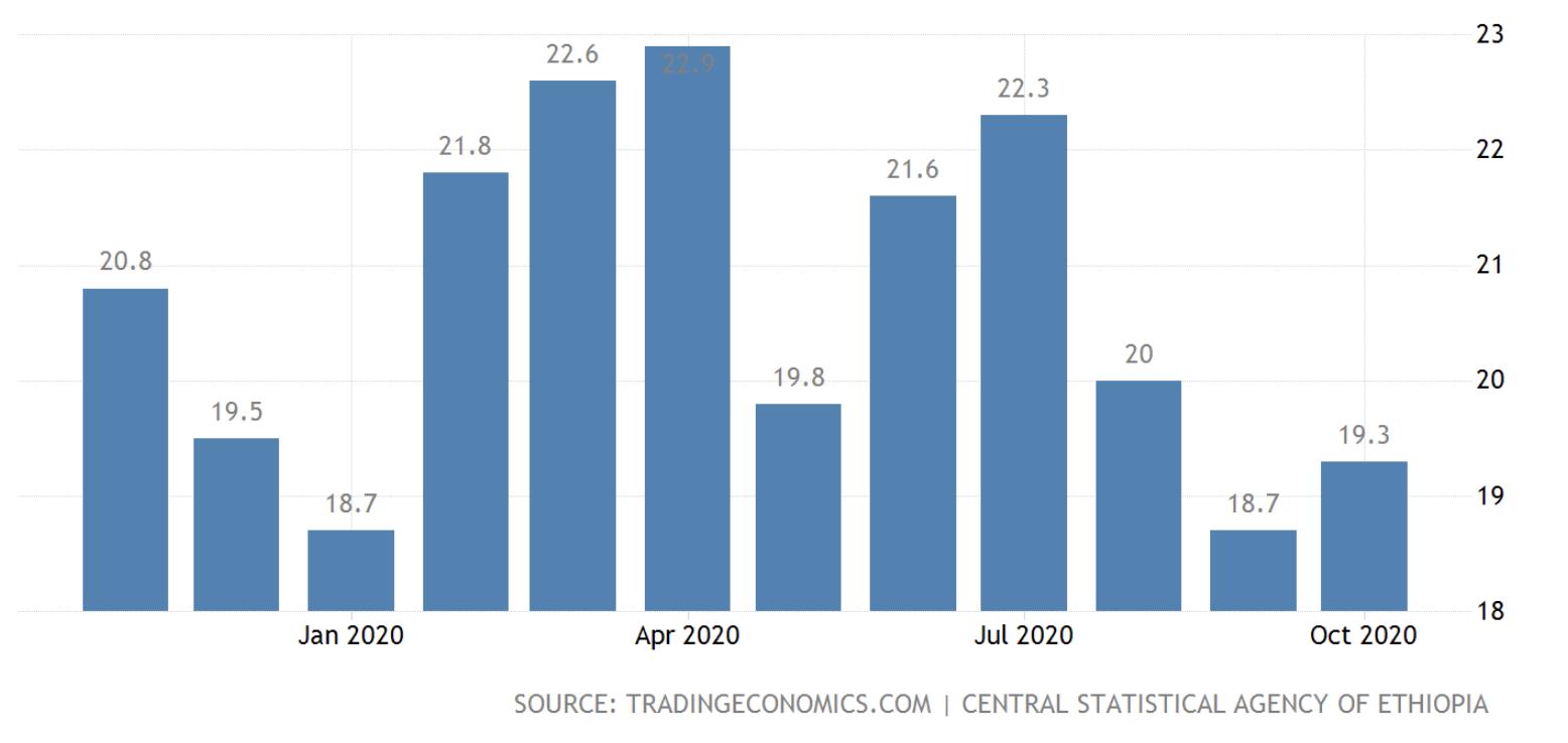 Inflation in Ethiopia, Nov 2020