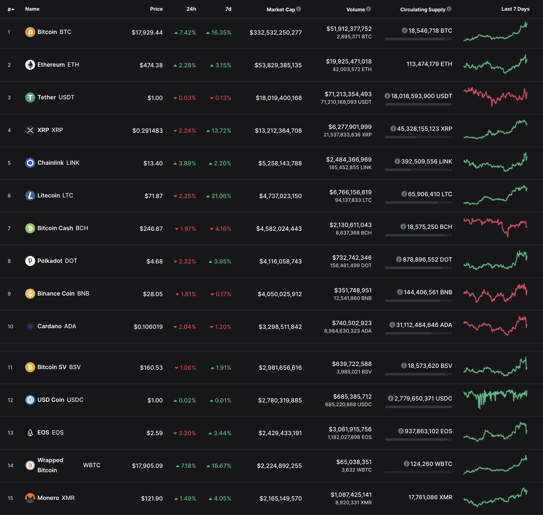 Top cryptos, Nov 2020