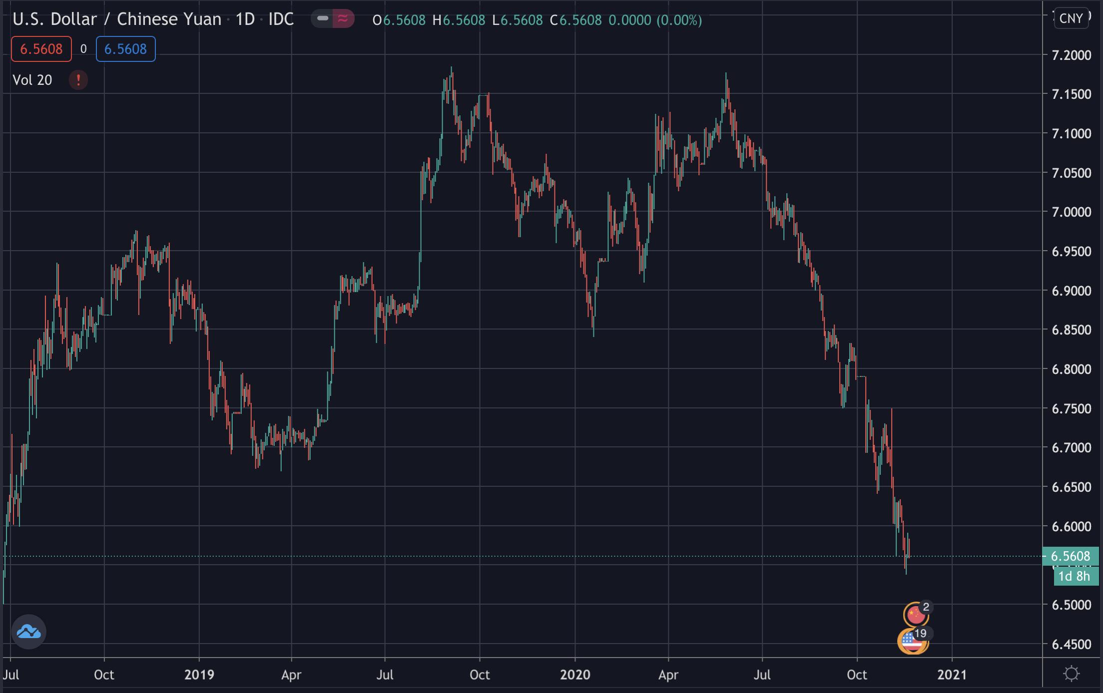 USD/CNY, November 2020