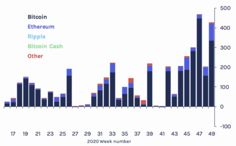 Bitcoin ethereum inflows, Dec 2020