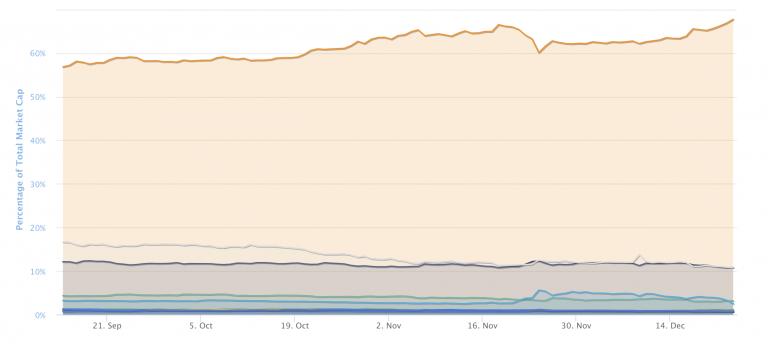Bitcoin's market share rises to dominance, Dec 2020