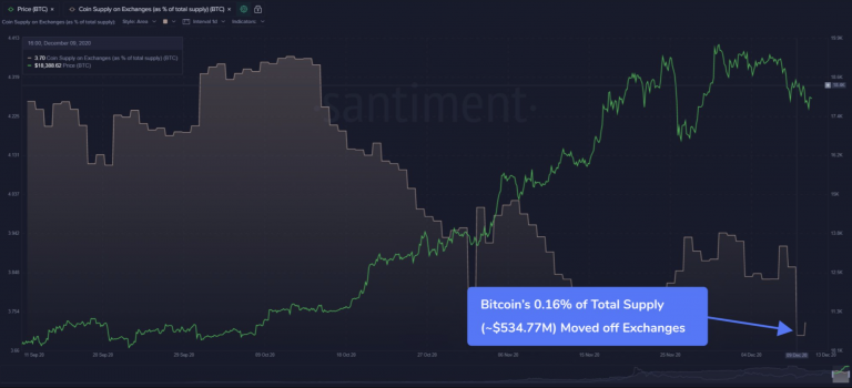 Bitcoin on exchanges falls to all time low, Dec 2020