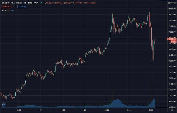 Bitcoin's price on the verge of $20,000, Dec 1 2020