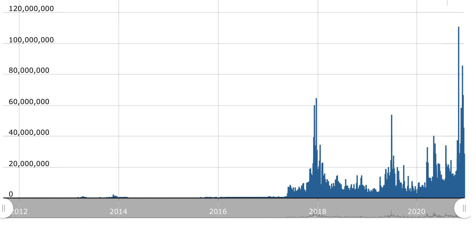 Bitcoin volumes in GBP, Dec 2020