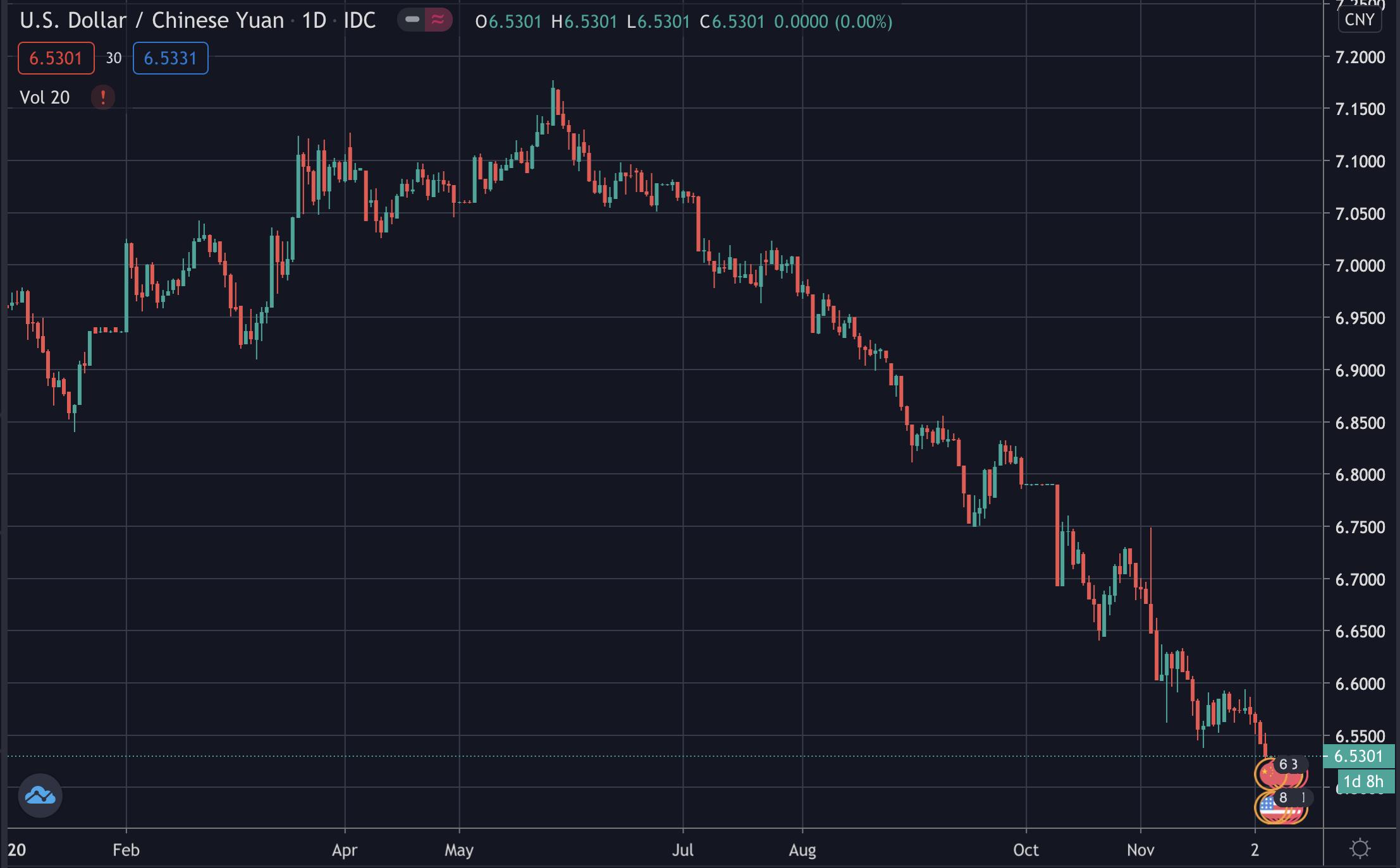 Dollar falls, yuan rises, Dec 2020