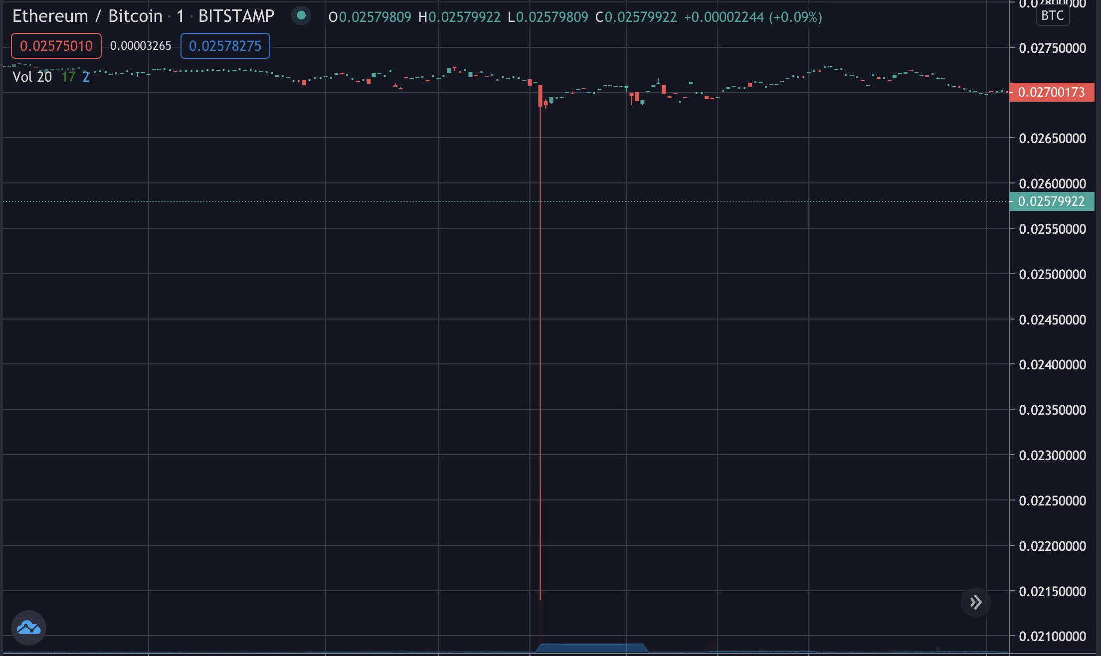 Ethereum ratio flash crashes, Dec 2020