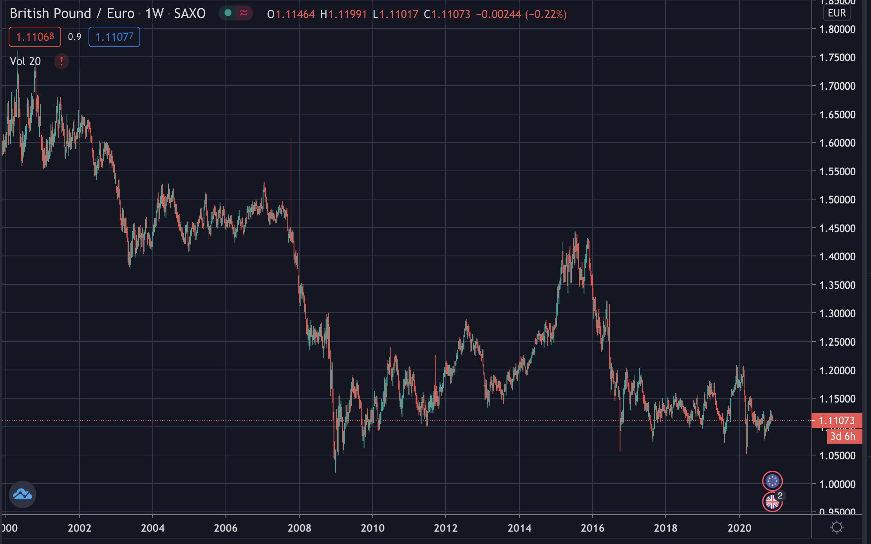 GBP's decades long bear market against the euro, Dec 2020