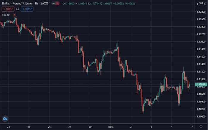 GBP/EUR price, Dec 5 2020