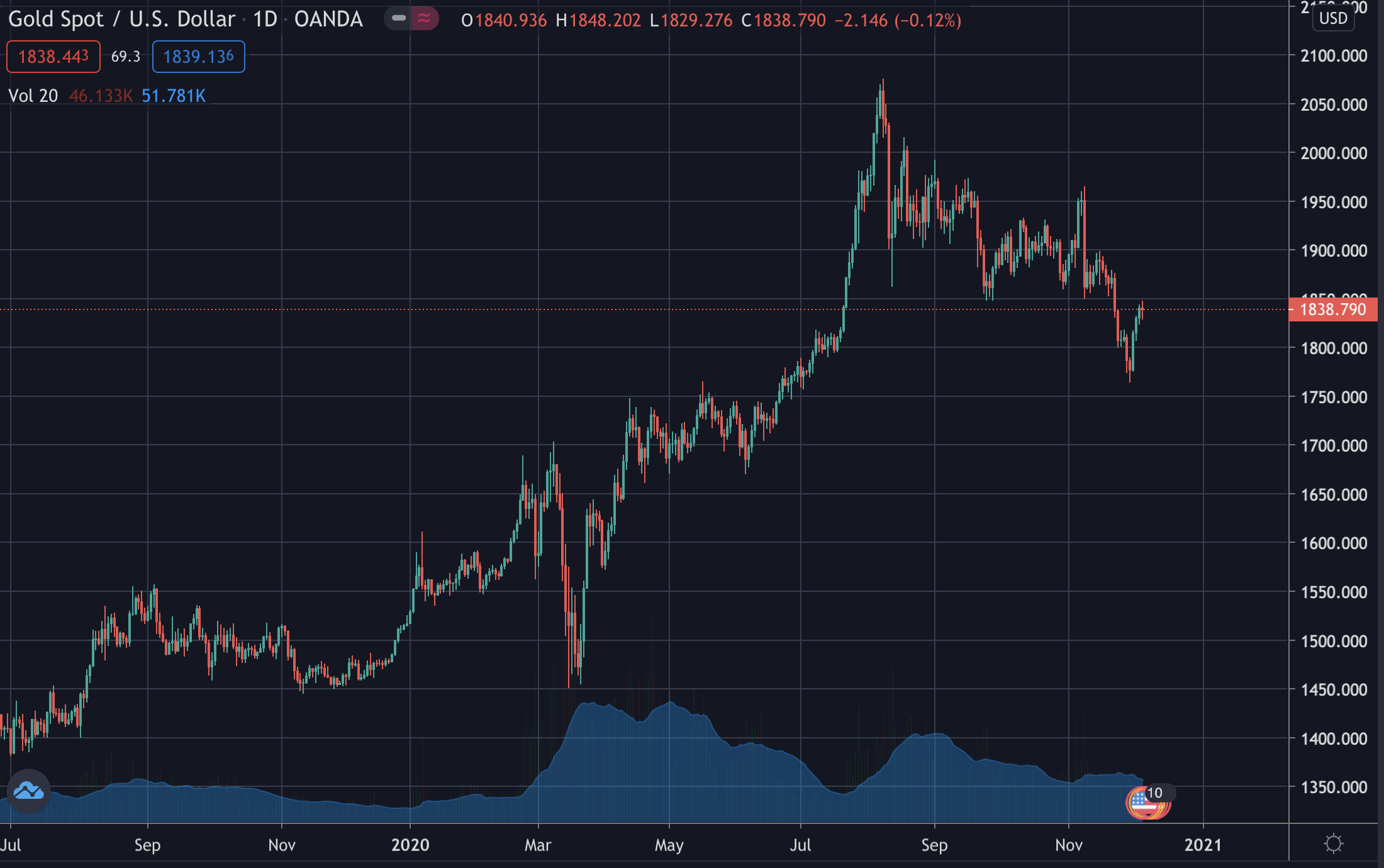 Gold's price, Dec 2020