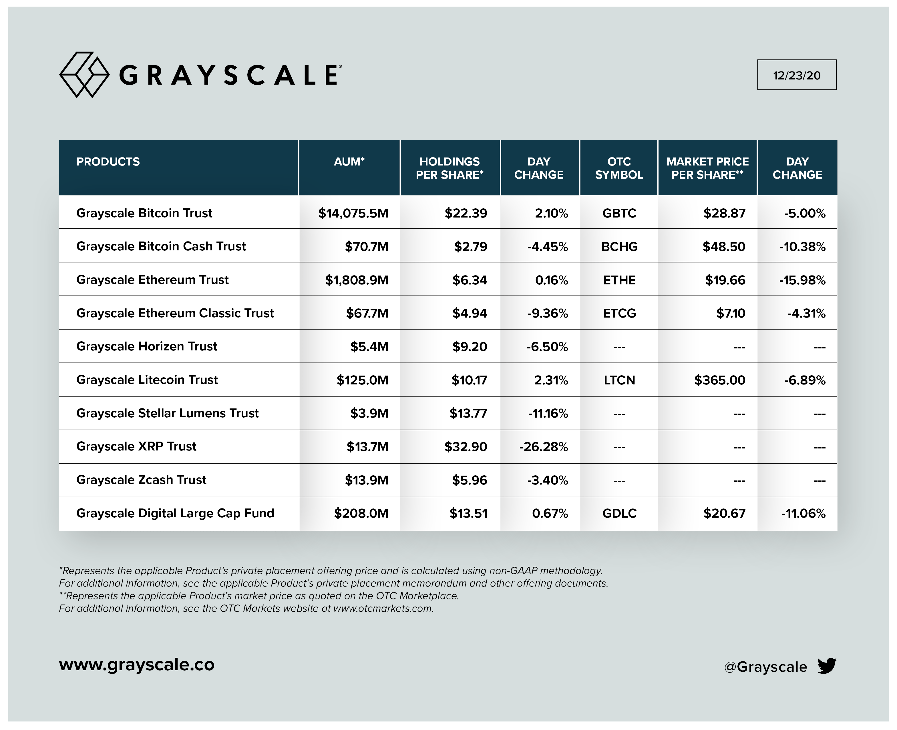 GrayScale assets under management as of December 23