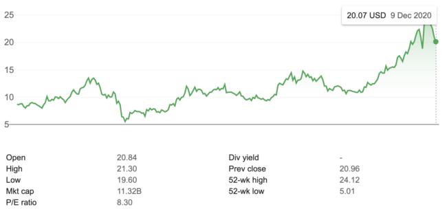 GrayScale GBTC price, Dec 2020