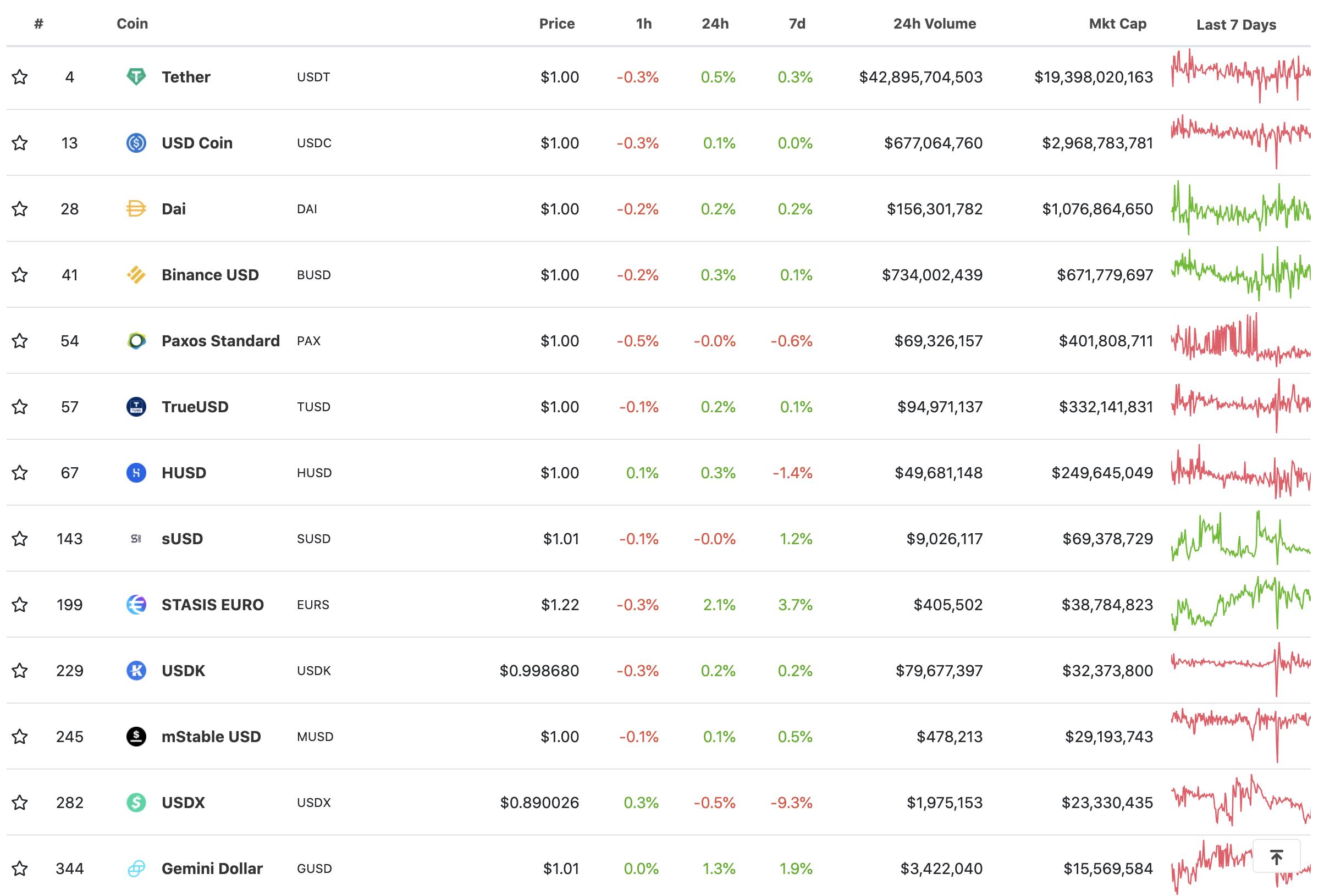 Top stablecoins by marketcap, Dec 2020