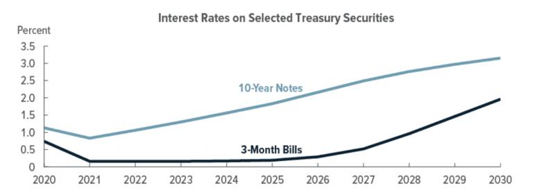 US gov projected debt interest rates, Dec 2020