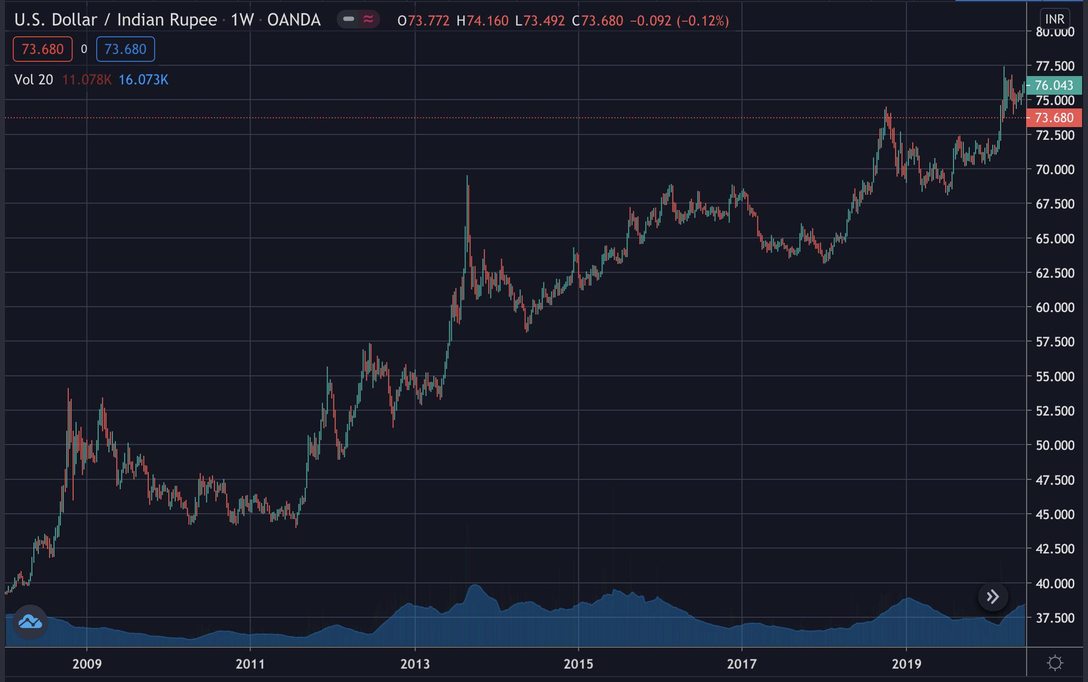 INR/USD, Dec 2020