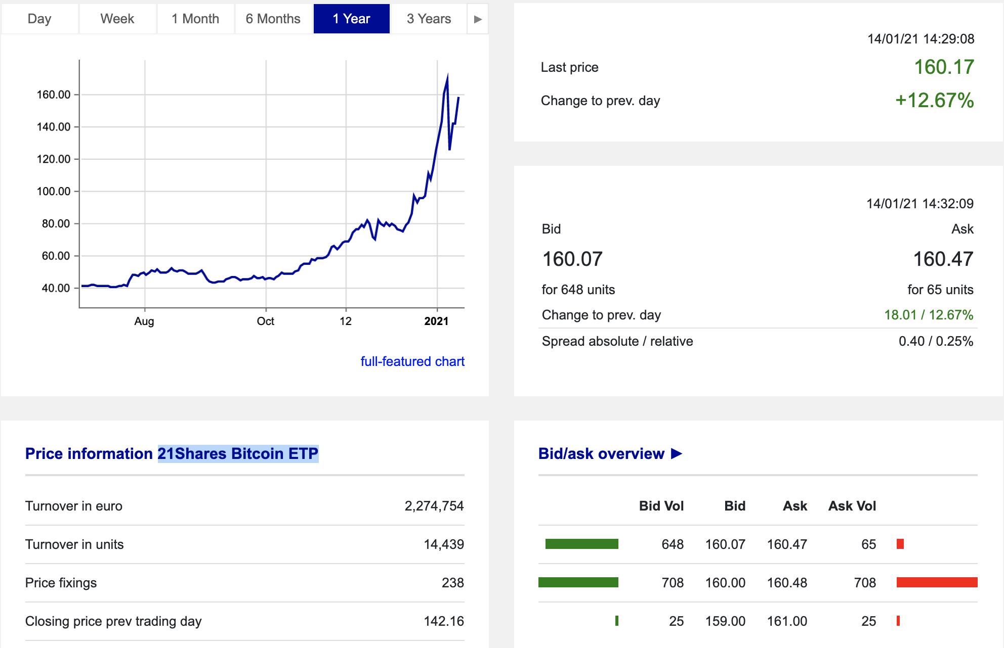 21Shares bitcoin ETP on Xetra, January 2021