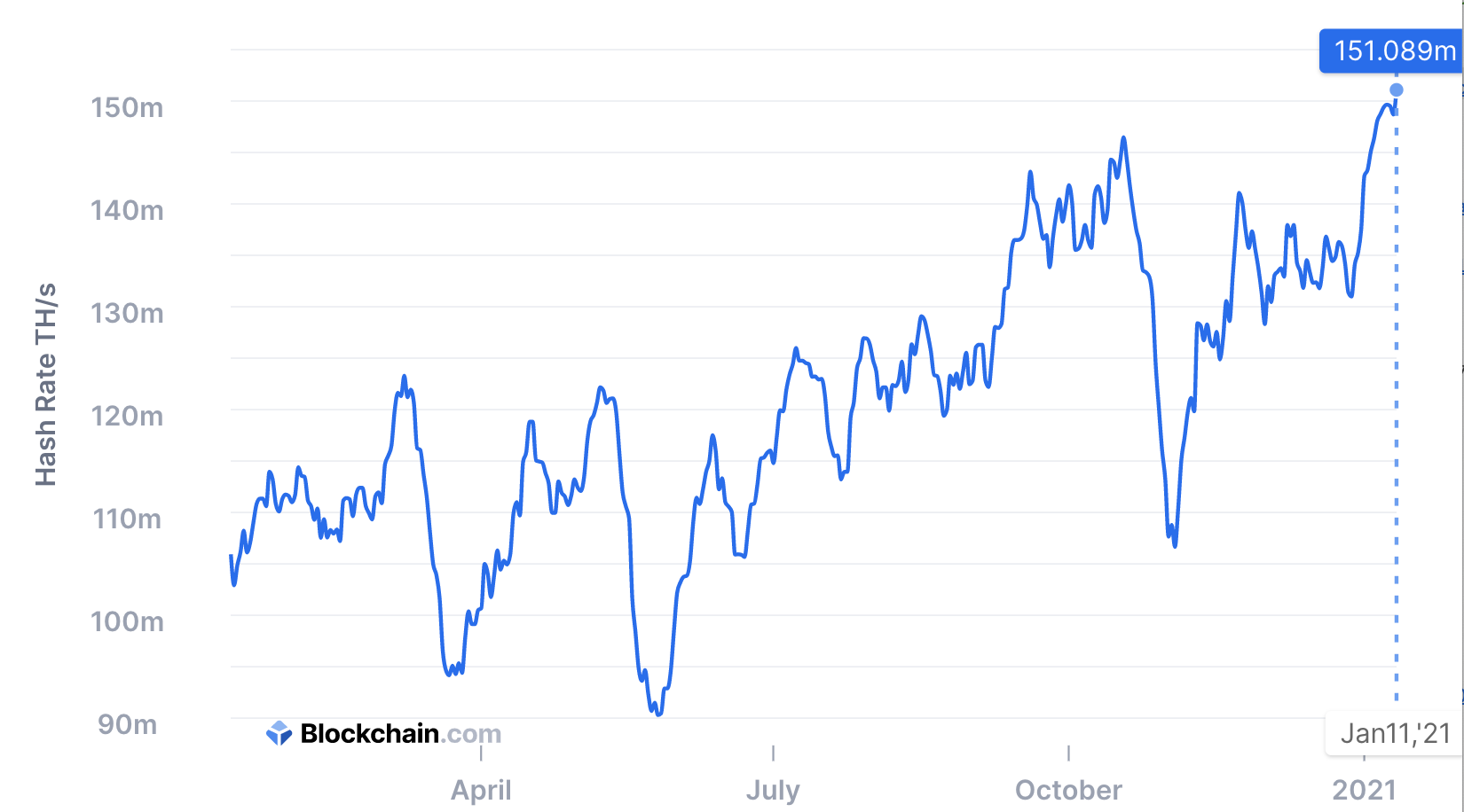 Bitcoin hashrate, Jan 2021