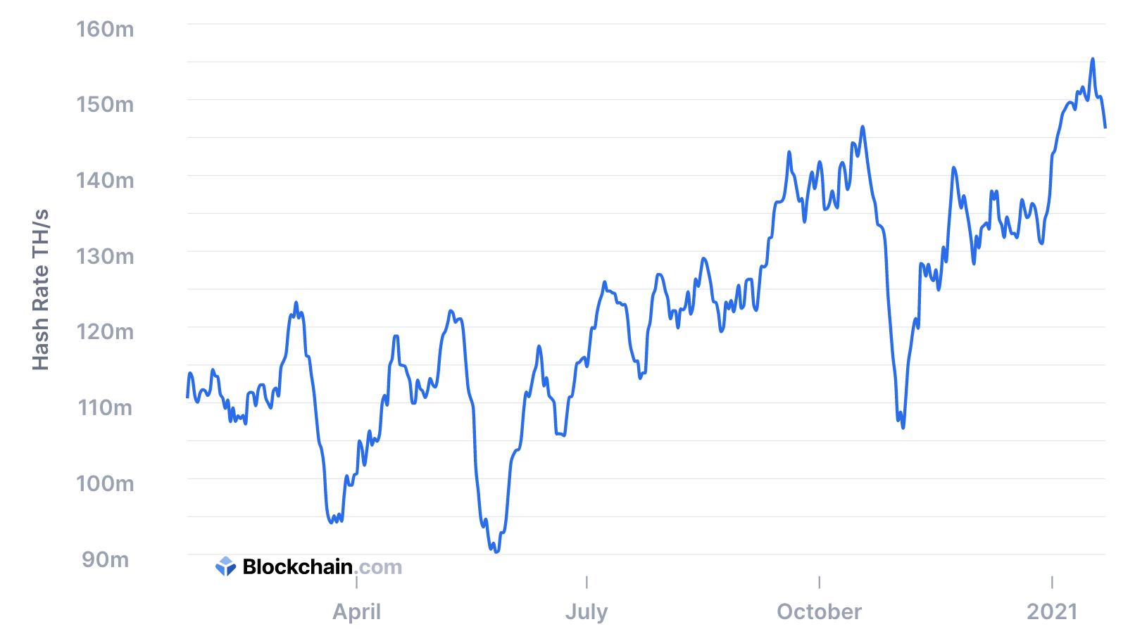 Bitcoin's hashrate, January 23 2021