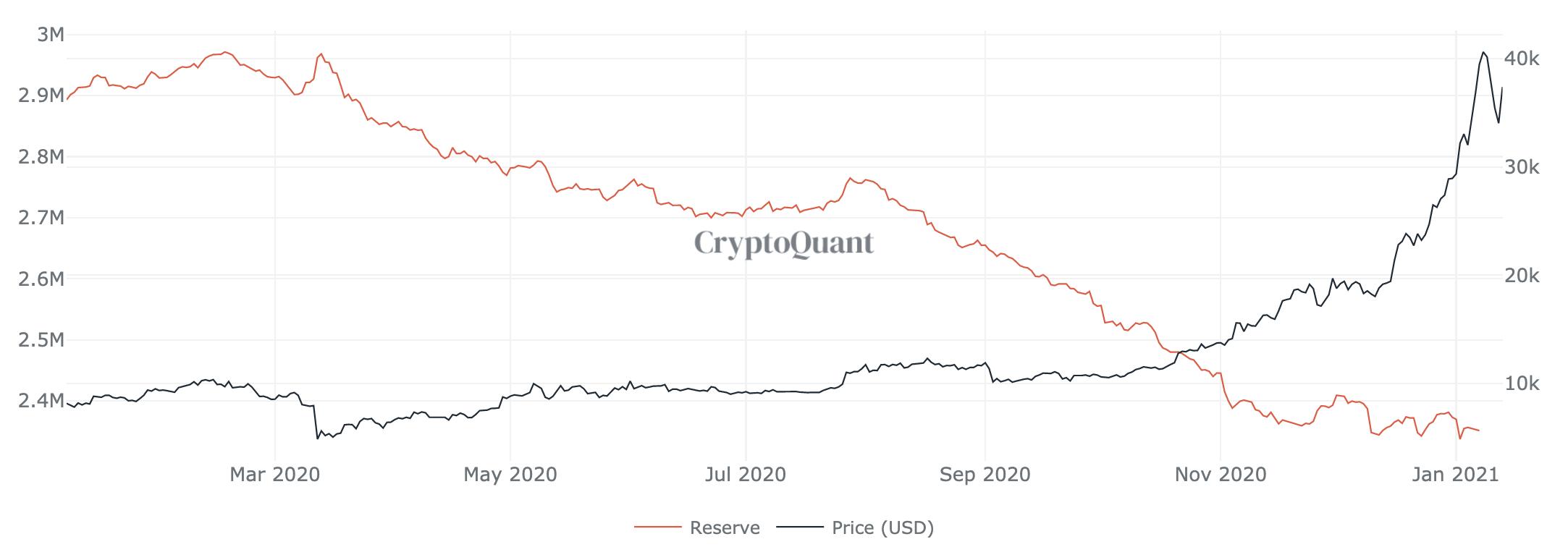 Bitcoin on exchanges, Jan 2021