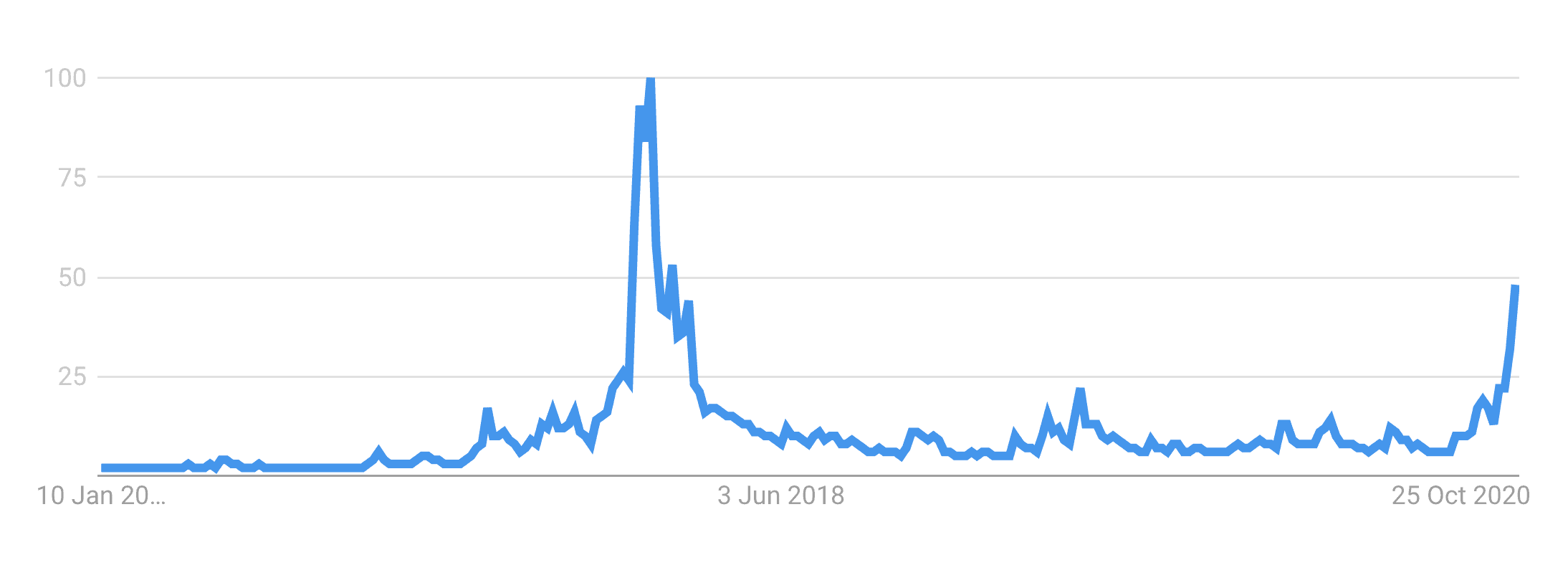 Bitcoin searches in USA, Jan 2021