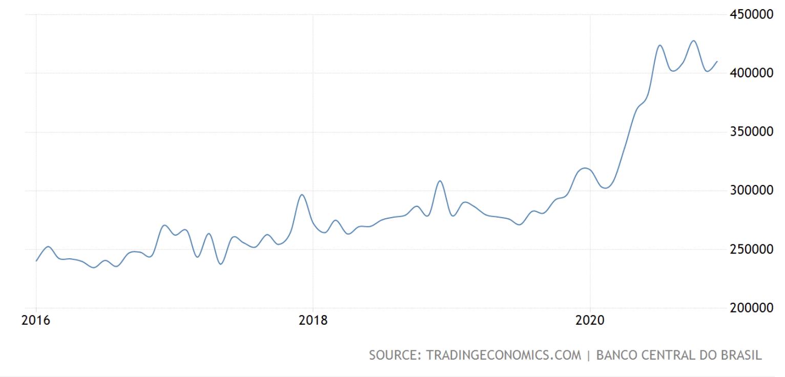 Brazil M0 money supply, Jan 2021