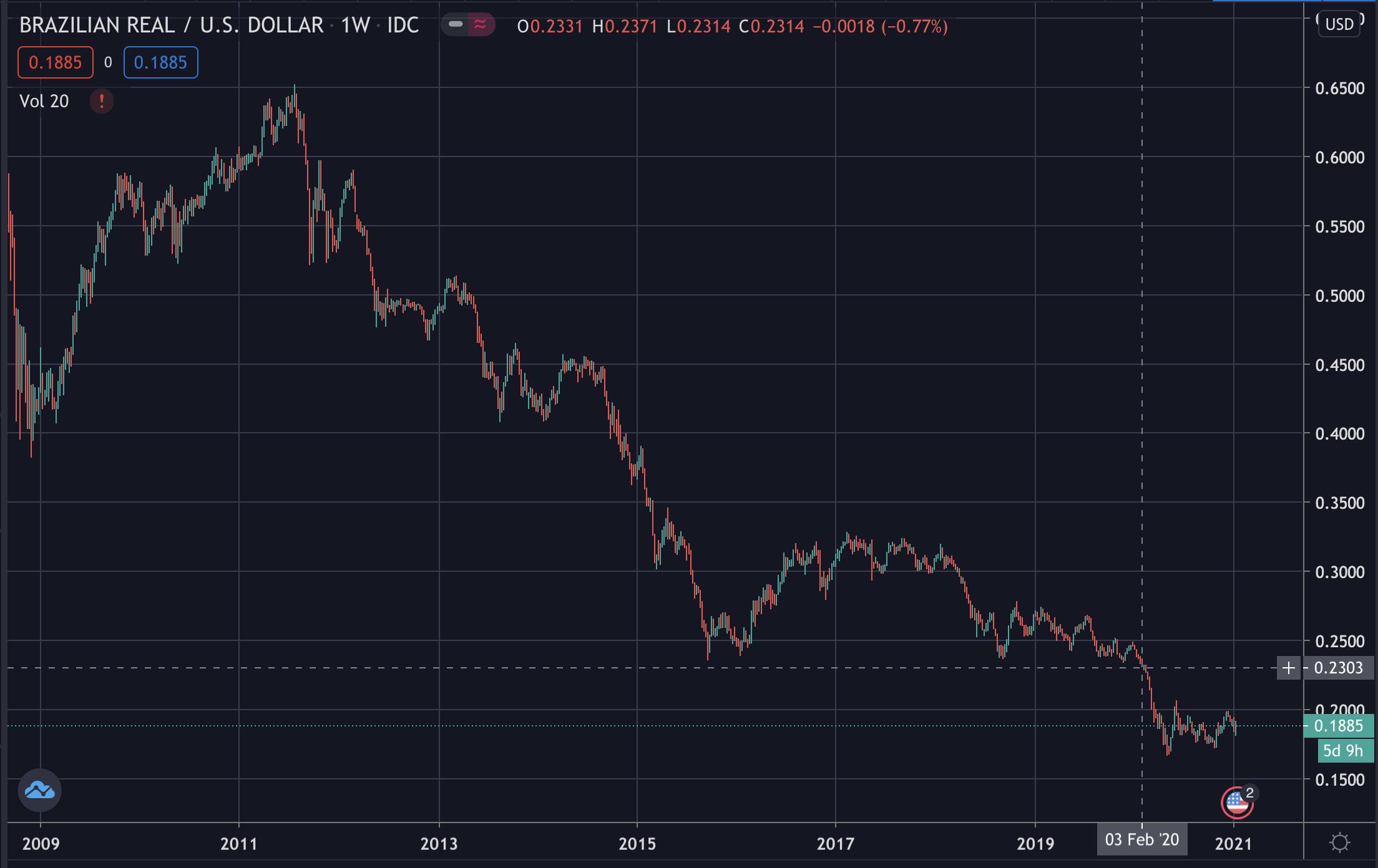 Brazilian Real / US Dollar, Jan 2021