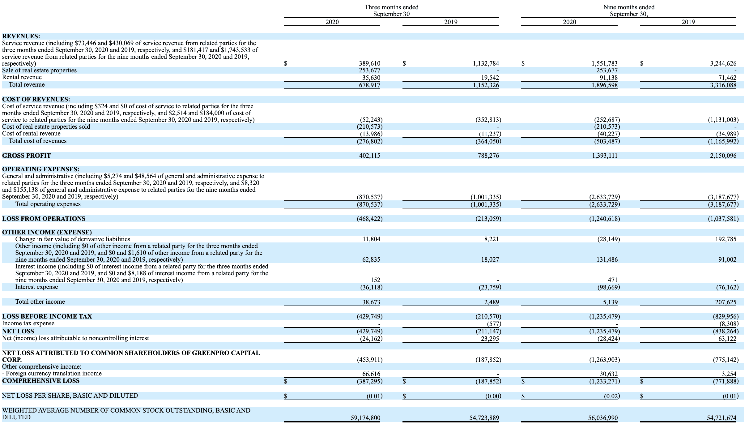 Capitalpro Balance Sheet