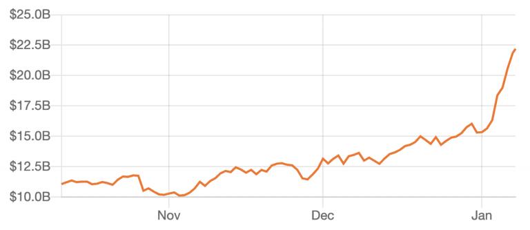 Defi assets surpass $20 billion, Jan 2021