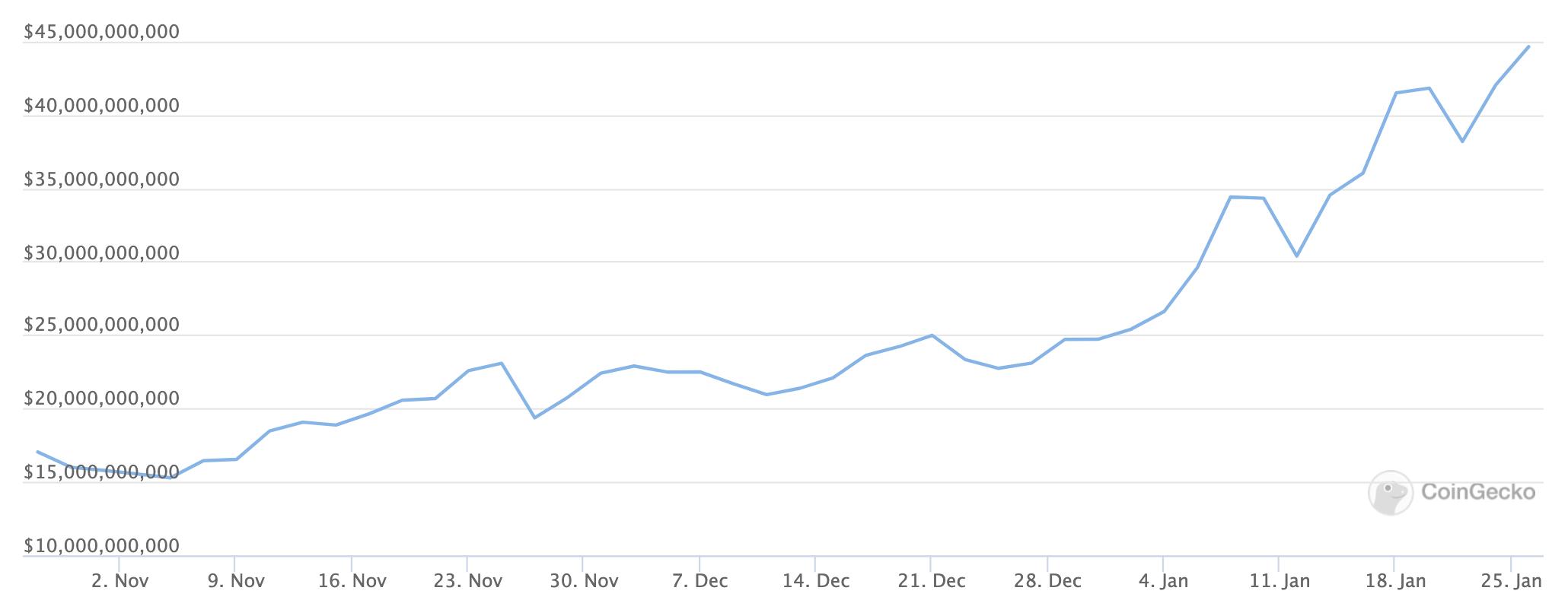 Defi Nears 30% of Ethereum's Market Cap