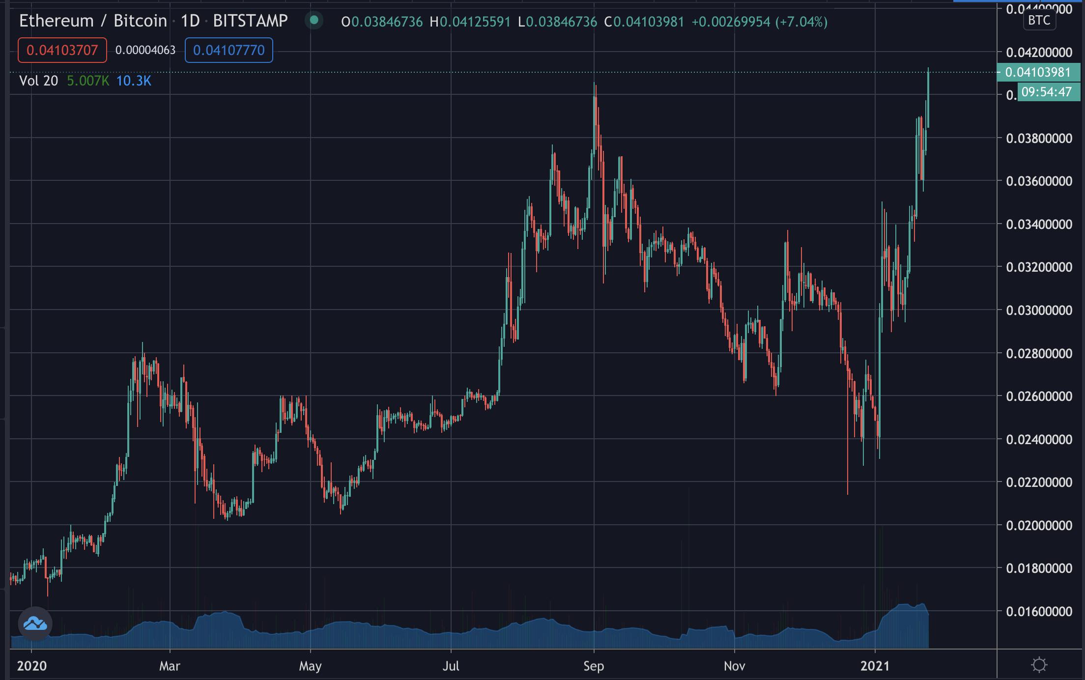 ETH/BTC price, Jan 2021