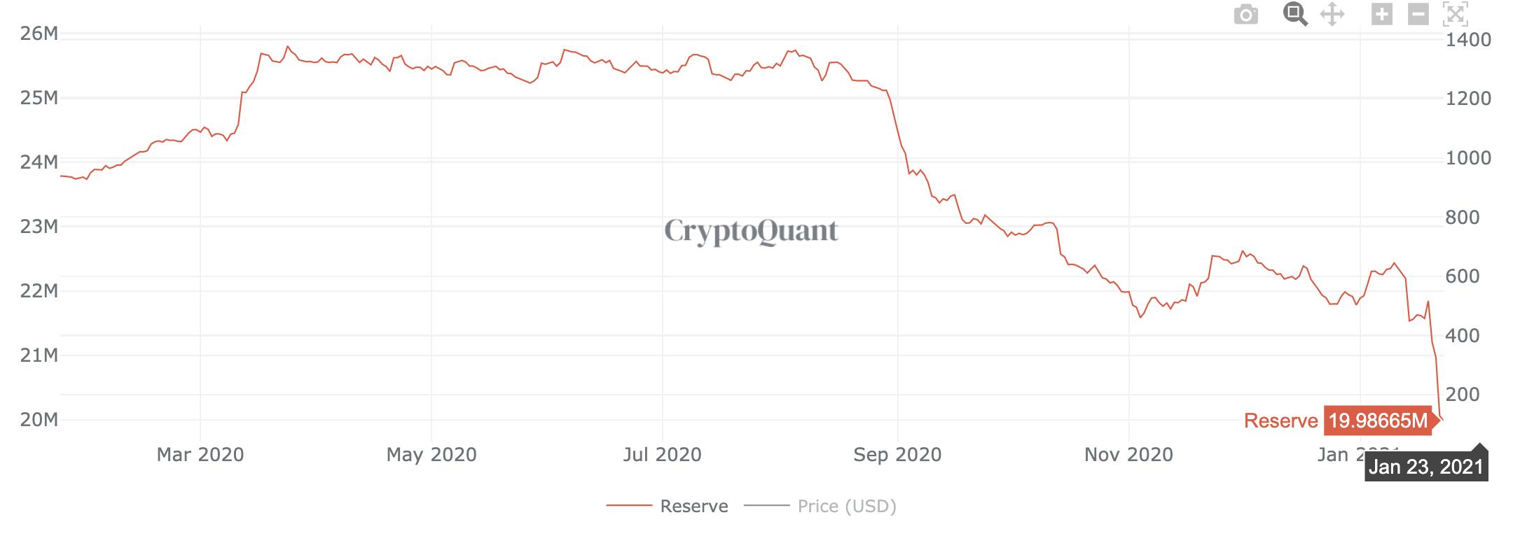 Eth reserves on exchanges, Jan 2021