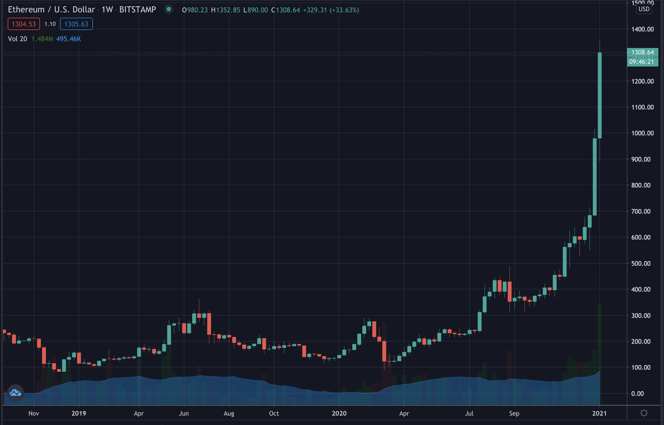 Ethereum Nears All Time High