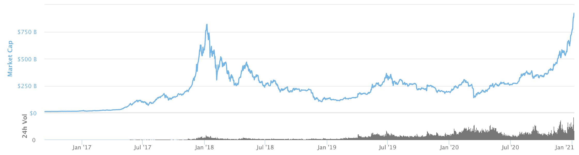 The global crypto market cap, Jan 2021