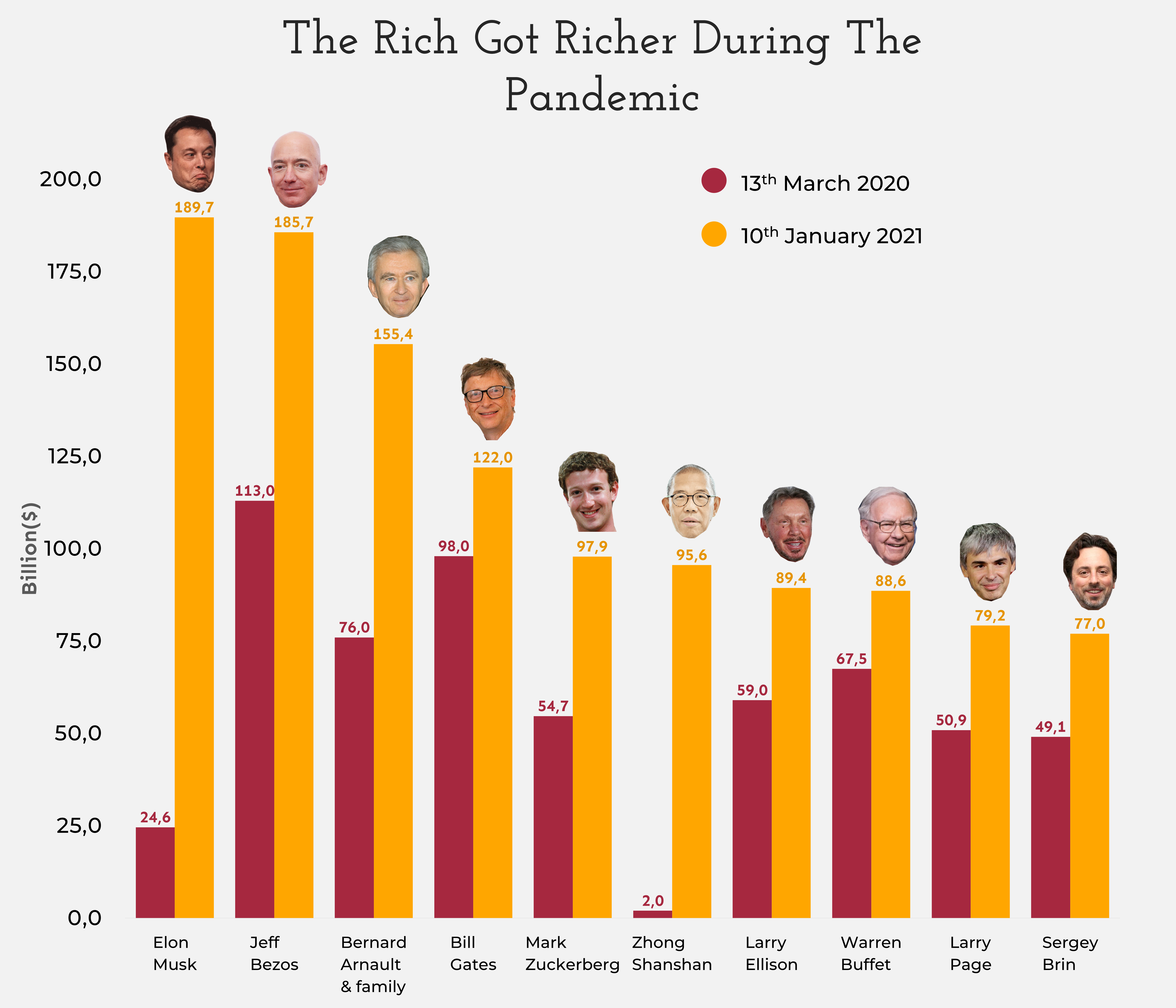 The rich got richer, Jan 2021