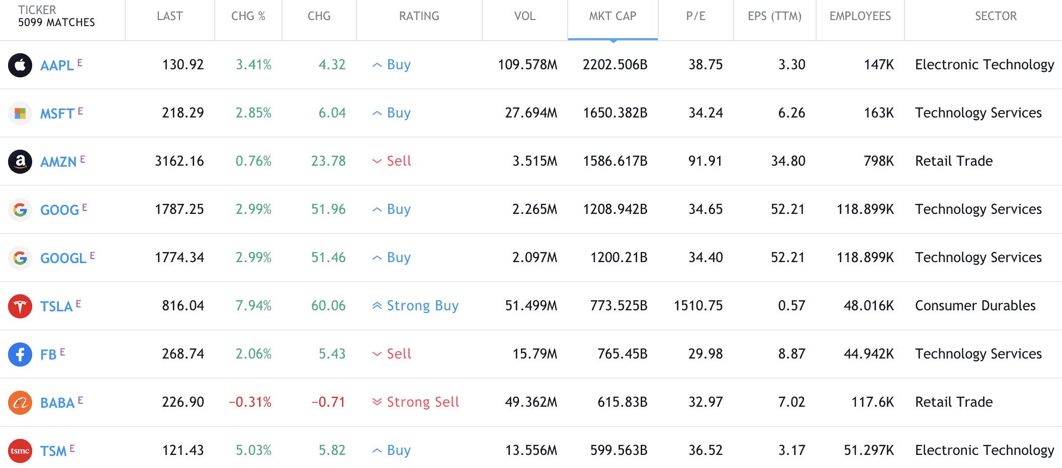 Top stocks, Jan 2021