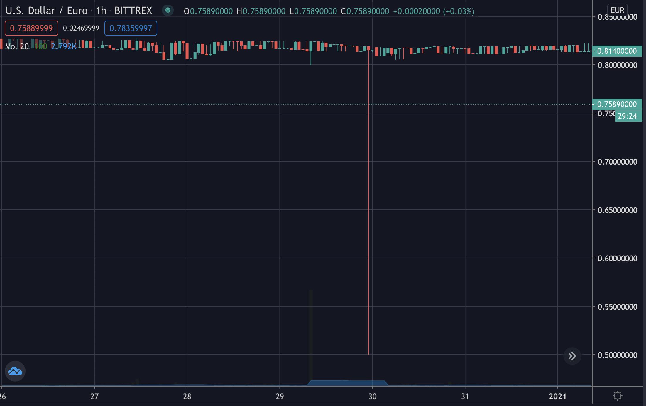 USD/EUR flash crash on Bittrex, Jan 2021