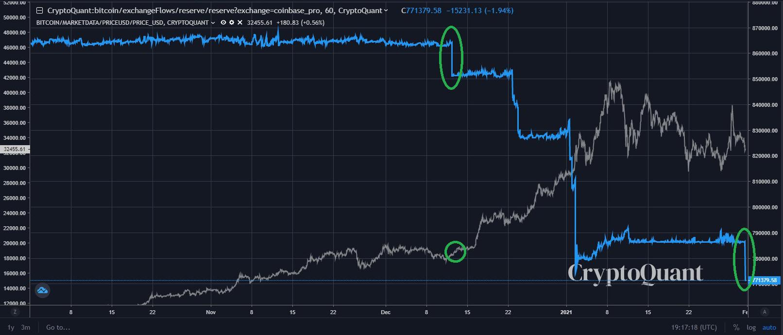 Bitcoin Coinbase withdrawals as of Jan 31 2021