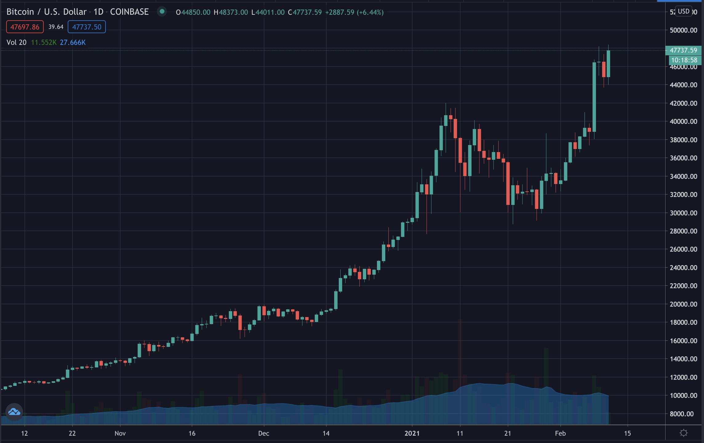 Bitcoin Nears $50,000