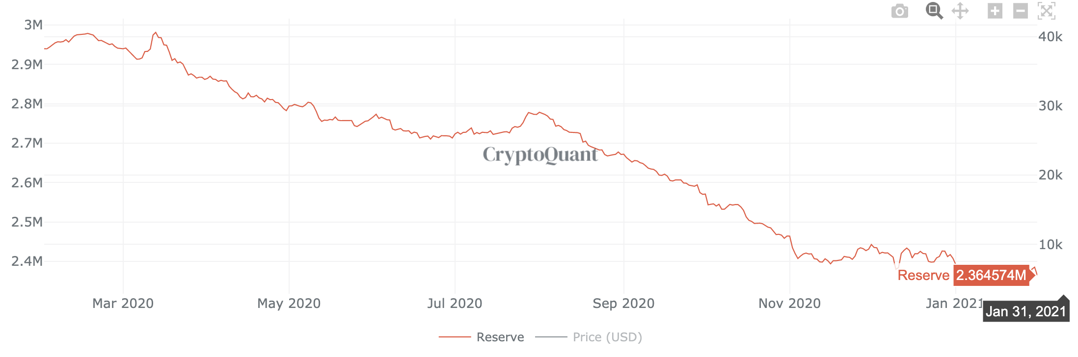 Bitcoin reserves on exchanges as of Jan 31 2021
