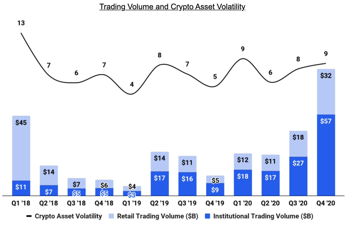 Coinbase trading volumes, Feb 2021