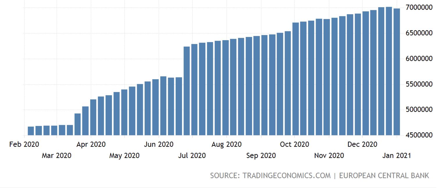 ECB Balance Sheet, Jan 2021