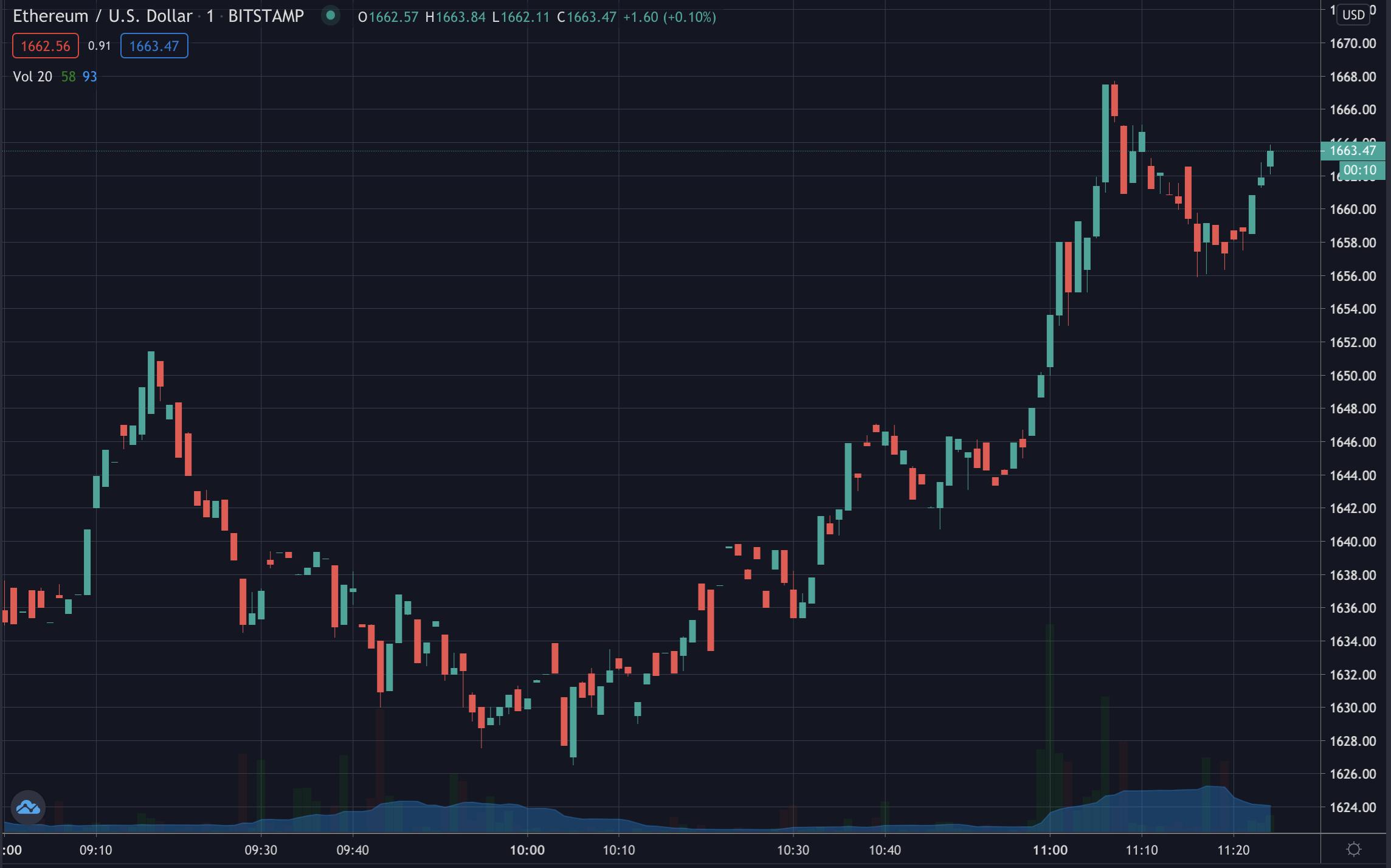 Ethereum Price, Feb 2021